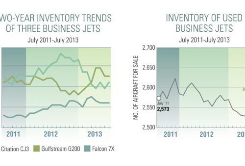 Inventory Trends (click to enlarge)